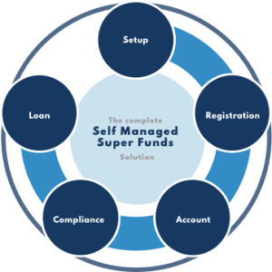 The process of Self Managed Super Funds Loans at V Corp, from setting up an SMSF to the compliance and the property loan, V Corp handles it all.